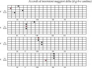 Inversioni Delta corde D G B E (cantino)