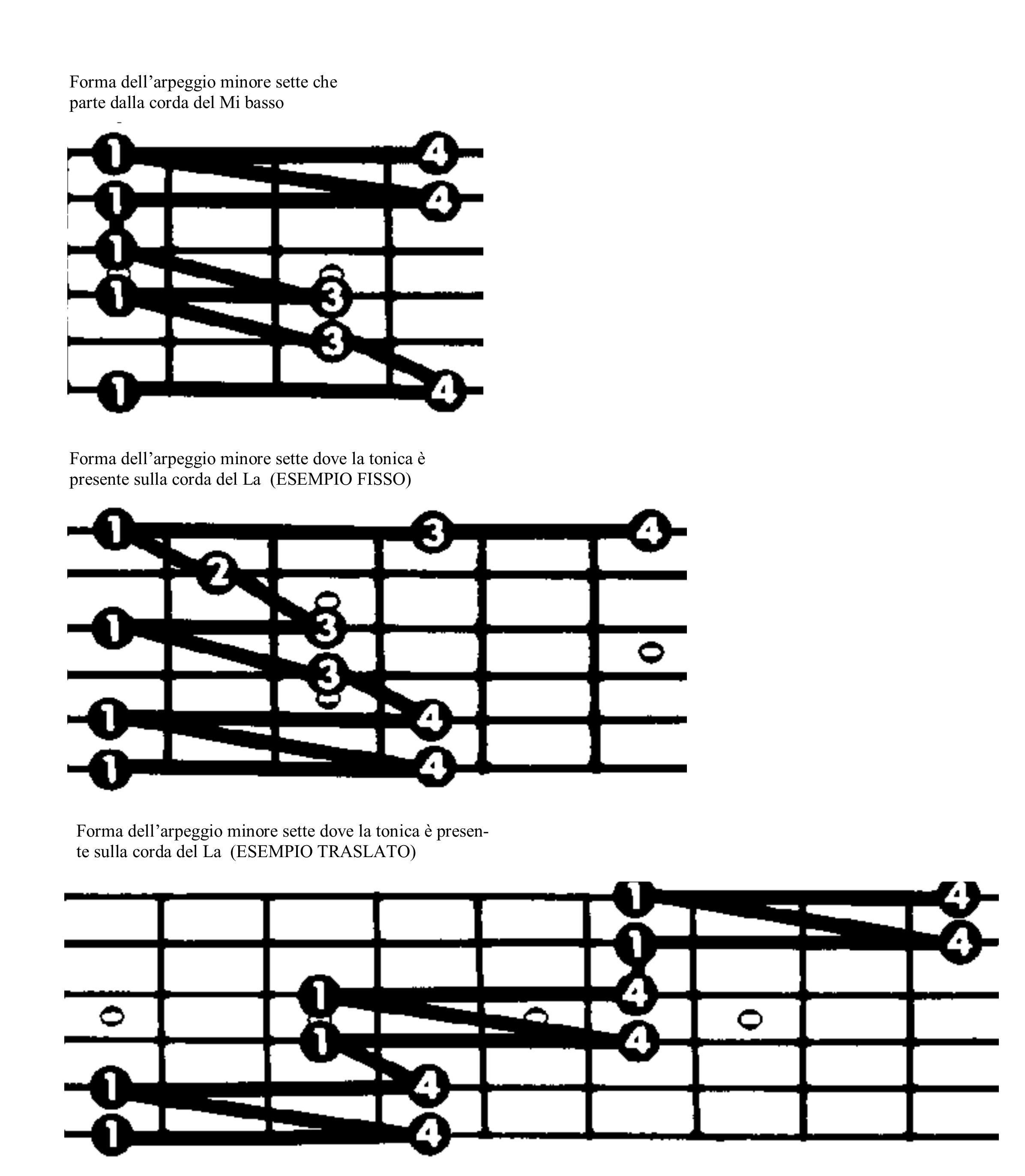 Lezioni chitarra elettrica: gli assoli di chitarra con ...