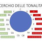 Cerchio tonalità